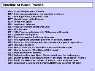 Timeline of Israeli Politics