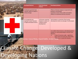 Climate Change: Developed & Developing Nations