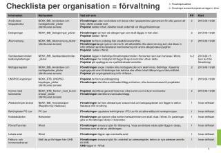 Checklista per organisation = f�rvaltning