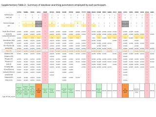 Supplementary  Table  2:   Summary of database searching parameters employed by each participant.