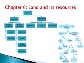 Chapter 6: Land and its resources