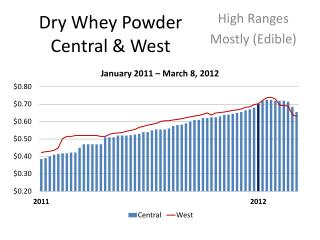 Dry Whey Powder Central & West