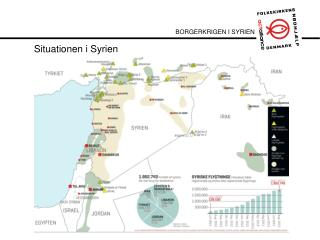Situationen i Syrien