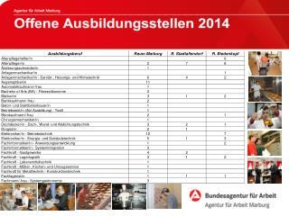 Offene Ausbildungsstellen 2013