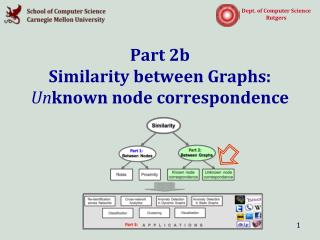 Part 2b Similarity between Graphs:  Un known node correspondence