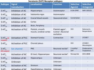 Serotonin (5HT) Receptor subtypes