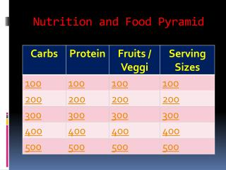Nutrition and Food Pyramid