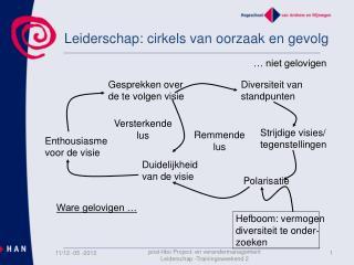 Leiderschap:  cirkels van oorzaak en gevolg