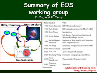 Summary of EOS  working group Z.  Chajecki,B . Tsang