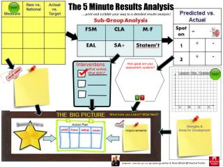 The 5 Minute Results Analysis