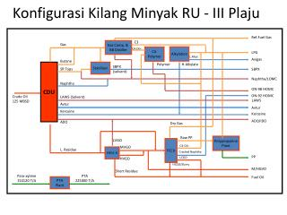 Konfigurasi Kilang Minyak RU - III Plaju