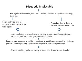 B squeda implacable
