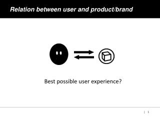 Relation between user and product/brand