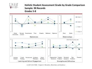 Holistic Student Assessment Grade by Grade Comparison Sample: 90 Records Grades 5-8
