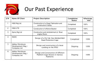 Our Past Experience