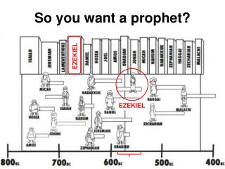 So you want a prophet?