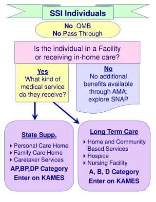 Is the individual in a Facility  or receiving in-home care?
