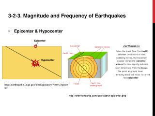 3-2-3. Magnitude and Frequency of Earthquakes Epicenter & Hypocenter