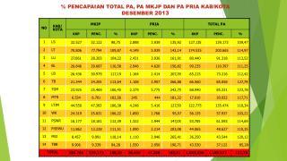 %  PENCAPAIAN  TOTAL PA, PA MKJP DAN PA PRIA KAB/KOTA  DESEMBER  2013