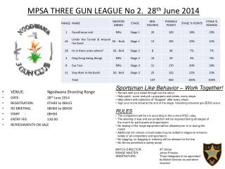MPSA THREE GUN LEAGUE No 2.  28 th  June 2014