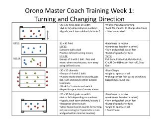 Orono  Master Coach Training Week 1:   Turning and Changing Direction