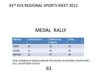 43 rd  KVS REGIONAL  SPORTS MEET  2012