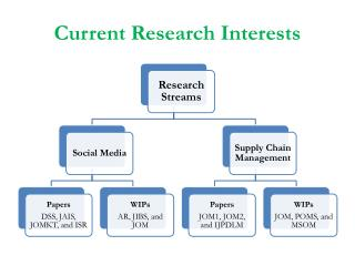 Current Research Interests