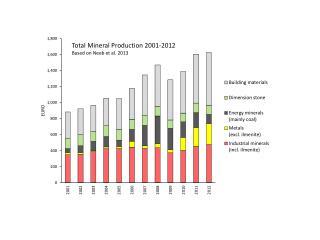 Figurer mineralstatistikk