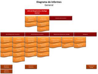 Diagrama de Informes