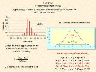 Approximate  random  distribution  of  coefficients  of  correlation  for  two  random  variates
