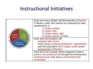Instructional Initiatives