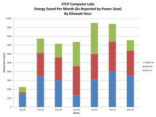 STCP power save saving 04 09