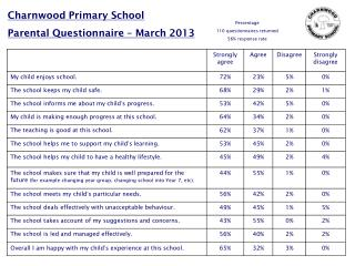 Charnwood Primary School Parental Questionnaire – March 2013