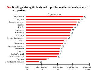 34a. Bending/twisting the  body and repetitive motions at  work,  selected occupations