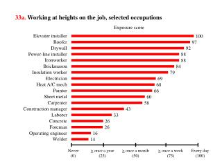 33a.  Working at heights on  the job,  selected occupations