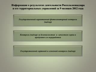 Государственный карантинный фитосанитарный контроль (надзор)