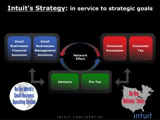 Intuit's Strategy :  in service to strategic goals