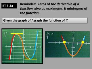 Reminder:  Zeros of  the derivative of a function   give us maximums & minimums of  the function.
