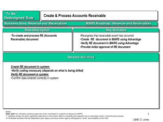 Revenue  Receivables