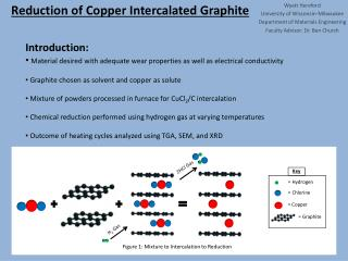 Reduction of Copper Intercalated Graphite