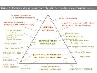 gestion de la documentation : valorisation des collections