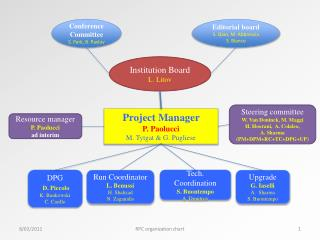Project Manager  P. Paolucci M.  Tytgat  & G.  Pugliese