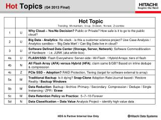 Hot Topics  (Q4 2013  Final)