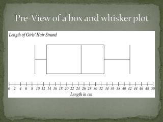 Pre-View of a box and whisker plot