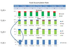 Food Accumulation Rate