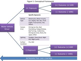 Figure 1. Conceptual Framework