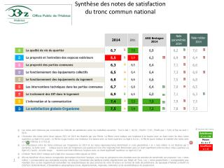 Synthèse des notes de satisfaction  du tronc commun national