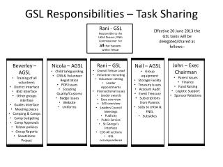 GSL Responsibilities – Task Sharing