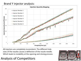 Brand Y  injector analysis:
