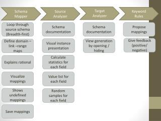 Loop through source schema (Breadth-first)